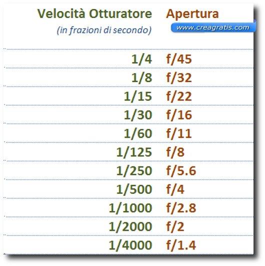 Schema dei valori corrispondenti della velocità di esposizione e dell'apertura