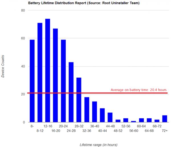 Schema della durata media della batteria di dispositivi Android