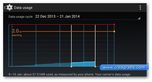 Schermata sull'impostazione del consumo dei dati su Android