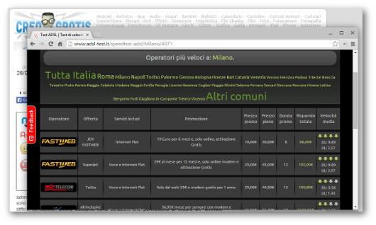 Confronto delle velocità di connessioni ADSL nella città di Milano